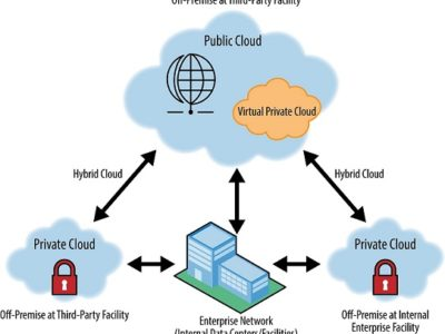 Cloud_network